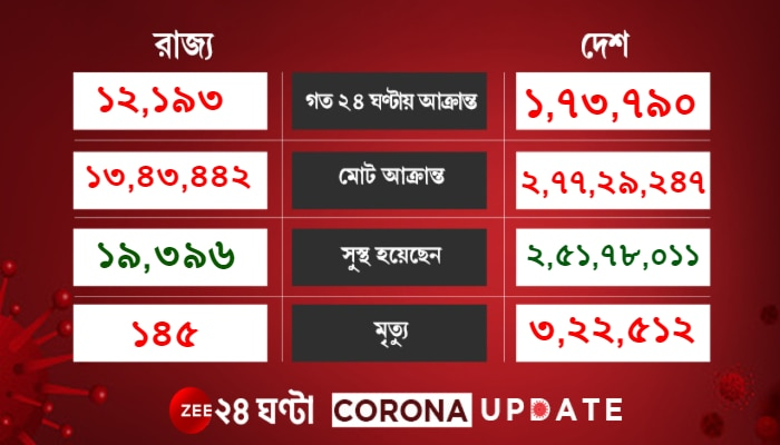 Corona Update: রেকর্ড বজায় রেখে আজও সর্বনিম্ন  দৈনিক আক্রান্ত, কমছে active রোগী