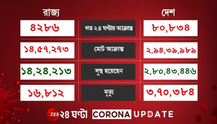 Corona Update: ৭২ দিনে সর্বনিম্ন দৈনিক সংক্রমণ, মৃত ৩ হাজারের বেশি, বাড়ল সুস্থতার হার