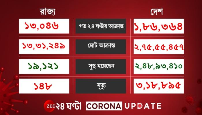 Corona Update: টানা ৪৪ দিন পর সর্বনিম্ন দৈনিক আক্রান্ত, অনেকটা বাড়ল সুস্থতার হার