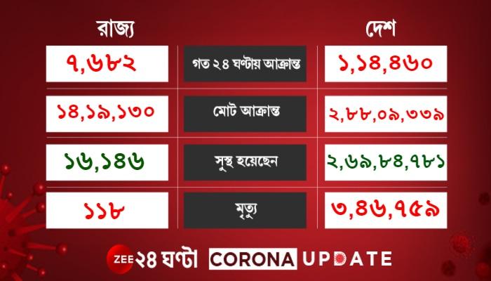 Corona Update: ২ মাসে সর্বনিম্ন দৈনিক আক্রান্ত, কমল মৃত্যুও, নিম্নমুখী গ্রাফ