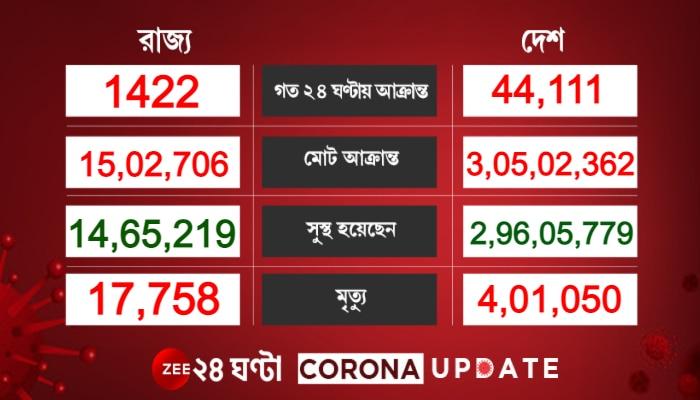 Corona Update India: কমল দৈনিক সংক্রমণ ও মৃত্যু, ৫ লক্ষের নীচে Active Cases